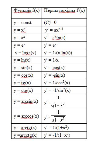 Категорія вища математика додав